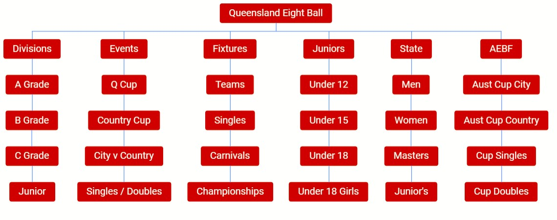 structure offered by Queensland Eight Ball